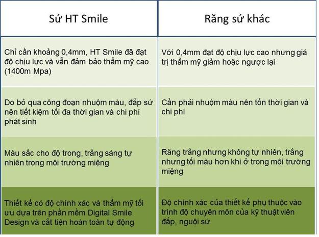 So sánh HT Smile so với các sản phẩm răng sứ khác